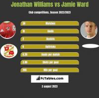 Jonathan Williams vs Jamie Ward h2h player stats