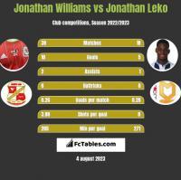 Jonathan Williams vs Jonathan Leko h2h player stats