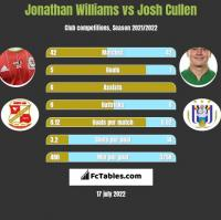 Jonathan Williams vs Josh Cullen h2h player stats