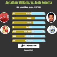 Jonathan Williams vs Josh Koroma h2h player stats