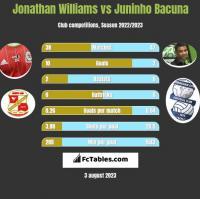 Jonathan Williams vs Juninho Bacuna h2h player stats