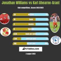 Jonathan Williams vs Karl Ahearne-Grant h2h player stats