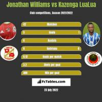 Jonathan Williams vs Kazenga LuaLua h2h player stats
