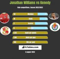 Jonathan Williams vs Kenedy h2h player stats