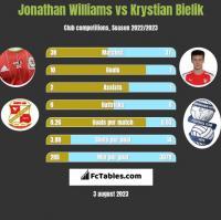 Jonathan Williams vs Krystian Bielik h2h player stats