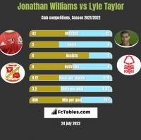 Jonathan Williams vs Lyle Taylor h2h player stats