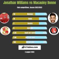 Jonathan Williams vs Macauley Bonne h2h player stats