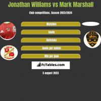 Jonathan Williams vs Mark Marshall h2h player stats