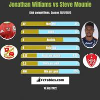 Jonathan Williams vs Steve Mounie h2h player stats