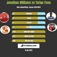 Jonathan Williams vs Tariqe Fosu h2h player stats