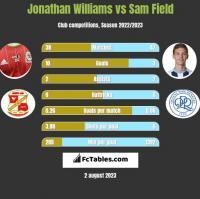 Jonathan Williams vs Sam Field h2h player stats