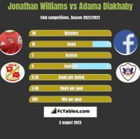 Jonathan Williams vs Adama Diakhaby h2h player stats