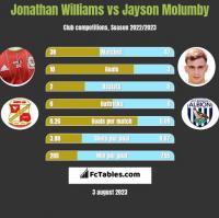 Jonathan Williams vs Jayson Molumby h2h player stats