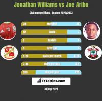 Jonathan Williams vs Joe Aribo h2h player stats