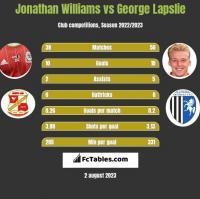 Jonathan Williams vs George Lapslie h2h player stats