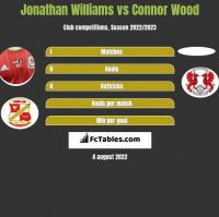 Jonathan Williams vs Connor Wood h2h player stats