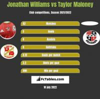 Jonathan Williams vs Taylor Maloney h2h player stats