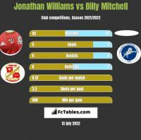 Jonathan Williams vs Billy Mitchell h2h player stats