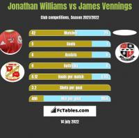 Jonathan Williams vs James Vennings h2h player stats