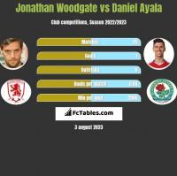 Jonathan Woodgate vs Daniel Ayala h2h player stats
