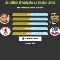 Jonathan Woodgate vs Declan John h2h player stats