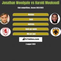 Jonathan Woodgate vs Harold Moukoudi h2h player stats
