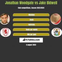 Jonathan Woodgate vs Jake Bidwell h2h player stats