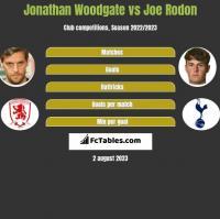 Jonathan Woodgate vs Joe Rodon h2h player stats