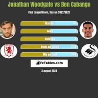Jonathan Woodgate vs Ben Cabango h2h player stats