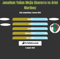 Jonathan Yulian Mejia Chaverra vs Ariel Martinez h2h player stats