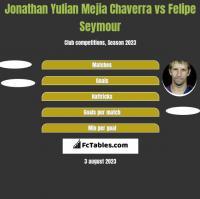 Jonathan Yulian Mejia Chaverra vs Felipe Seymour h2h player stats
