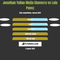 Jonathan Yulian Mejia Chaverra vs Luis Pavez h2h player stats