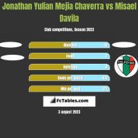 Jonathan Yulian Mejia Chaverra vs Misael Davila h2h player stats