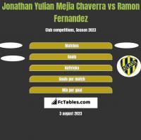 Jonathan Yulian Mejia Chaverra vs Ramon Fernandez h2h player stats