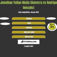 Jonathan Yulian Mejia Chaverra vs Rodrigo Gonzalez h2h player stats