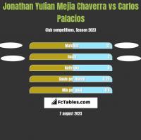Jonathan Yulian Mejia Chaverra vs Carlos Palacios h2h player stats