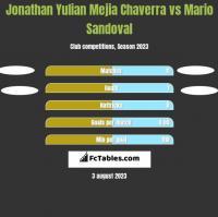 Jonathan Yulian Mejia Chaverra vs Mario Sandoval h2h player stats