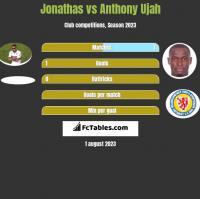 Jonathas vs Anthony Ujah h2h player stats