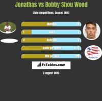 Jonathas vs Bobby Shou Wood h2h player stats