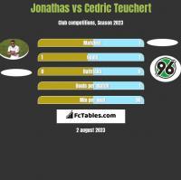 Jonathas vs Cedric Teuchert h2h player stats