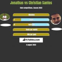 Jonathas vs Christian Santos h2h player stats