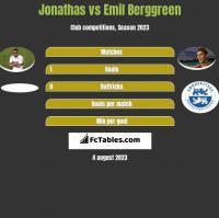 Jonathas vs Emil Berggreen h2h player stats
