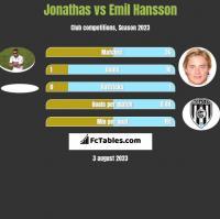 Jonathas vs Emil Hansson h2h player stats