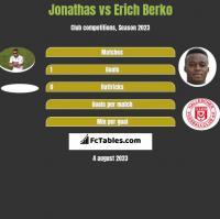 Jonathas vs Erich Berko h2h player stats