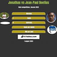 Jonathas vs Jean-Paul Boetius h2h player stats