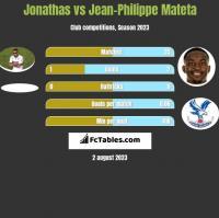Jonathas vs Jean-Philippe Mateta h2h player stats