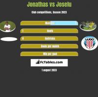 Jonathas vs Joselu h2h player stats