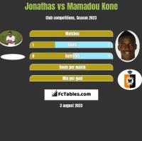 Jonathas vs Mamadou Kone h2h player stats