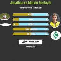 Jonathas vs Marvin Ducksch h2h player stats
