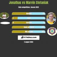 Jonathas vs Marvin Stefaniak h2h player stats
